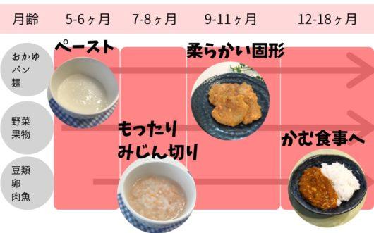 離乳食の進め方概要